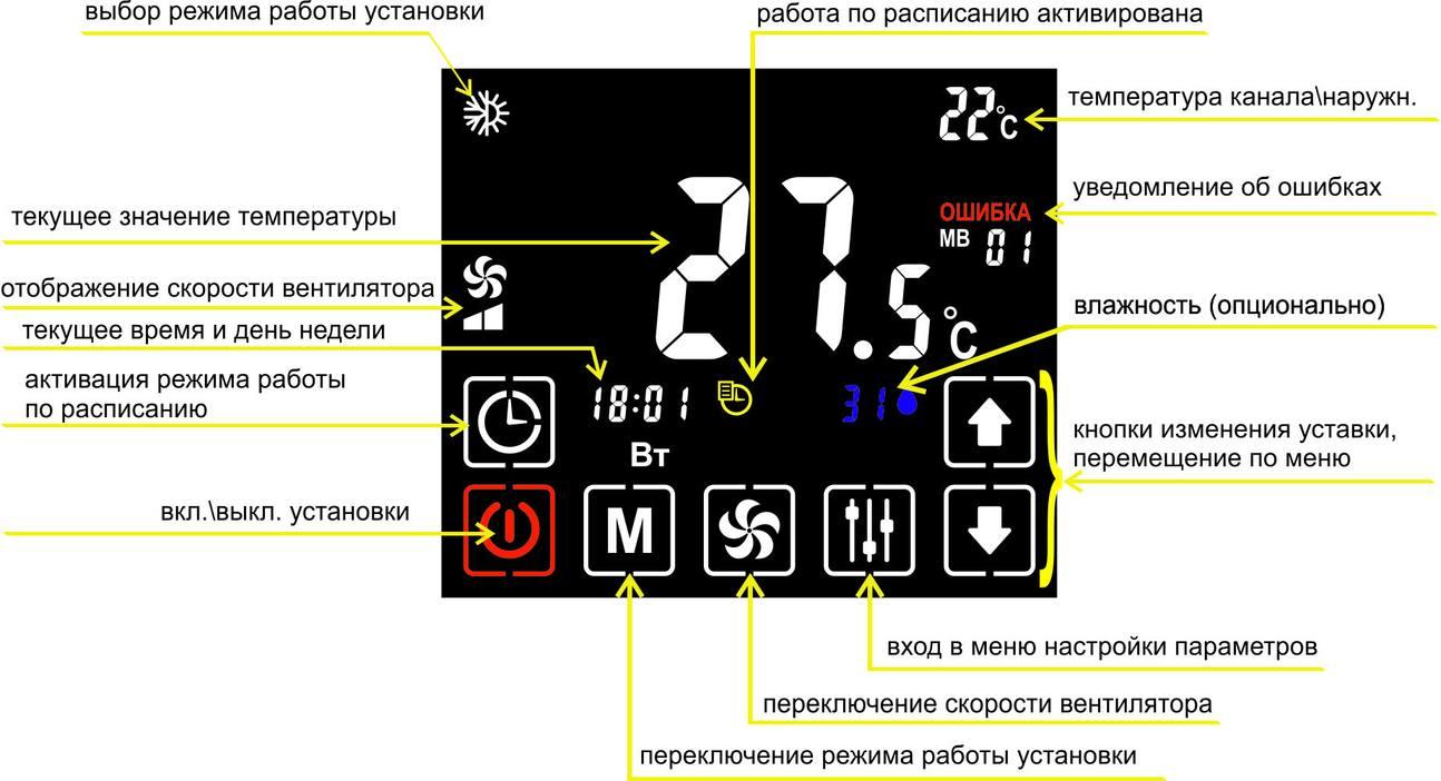 Панель ПУ-3 кнопки