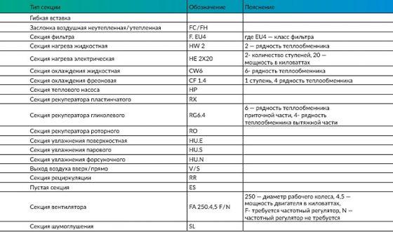 RVM_vent_Type_Table